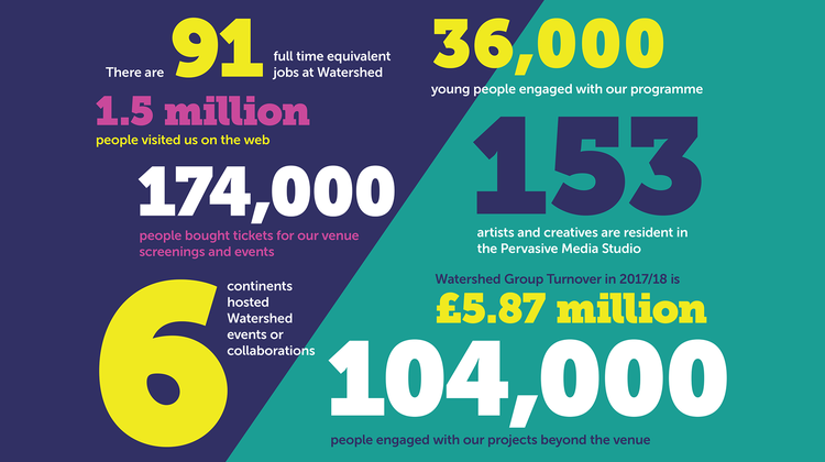Facts and figures from Watershed