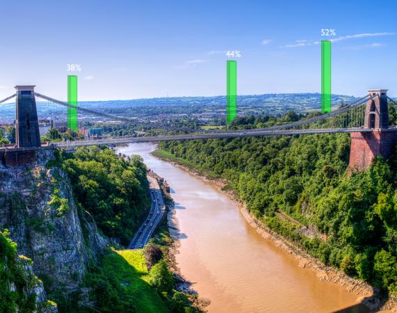 Bristol data